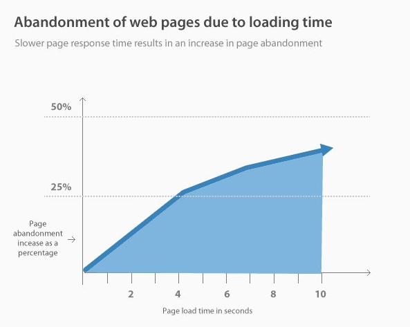 Abandonment of web page due to loading time graph